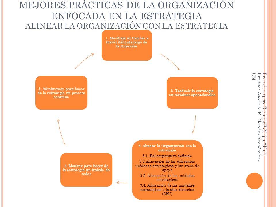MEJORES PRÁCTICAS DE LA ORGANIZACIÓN ENFOCADA EN LA ESTRATEGIA ALINEAR LA ORGANIZACIÓN CON LA ESTRATEGIA