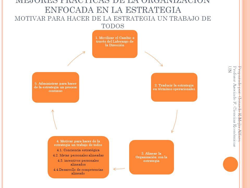 MEJORES PRÁCTICAS DE LA ORGANIZACIÓN ENFOCADA EN LA ESTRATEGIA MOTIVAR PARA HACER DE LA ESTRATEGIA UN TRABAJO DE TODOS