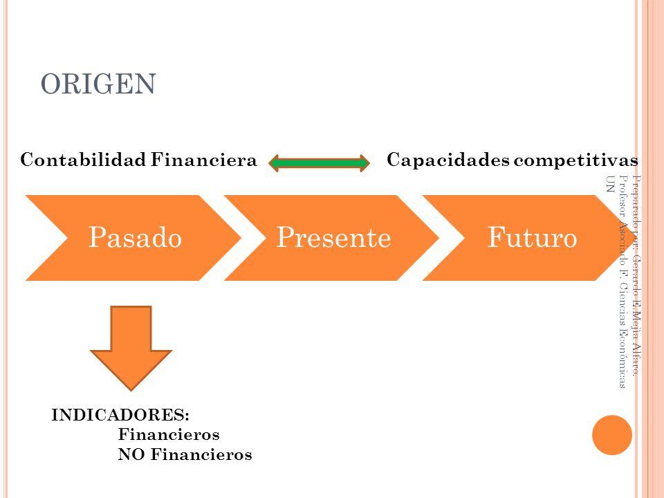 ORIGEN Contabilidad Financiera Capacidades competitivas INDICADORES: