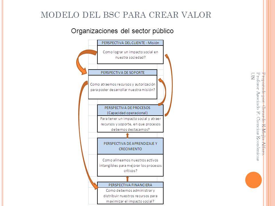 MODELO DEL BSC PARA CREAR VALOR
