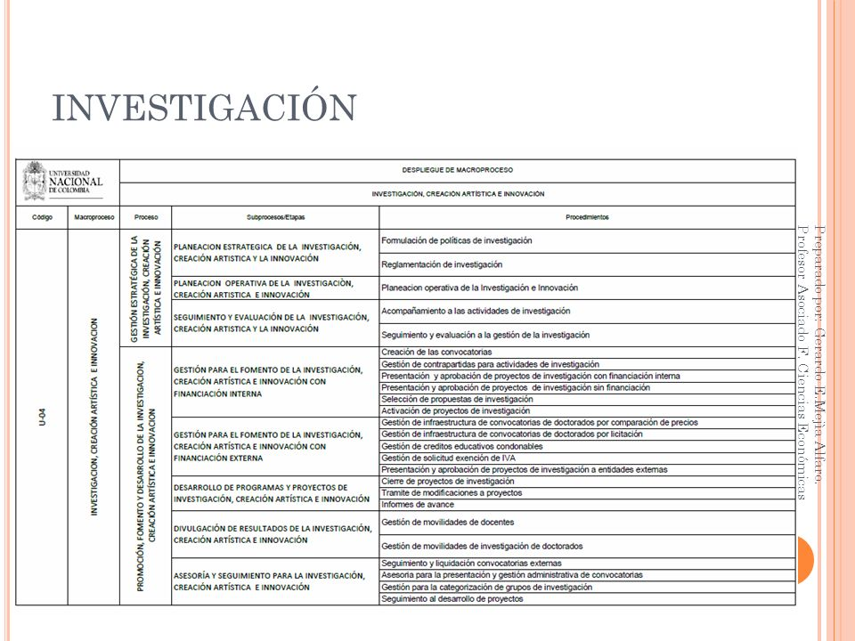 INVESTIGACIÓN Preparado por: Gerardo E.Mejìa Alfaro. Profesor Asociado F. Ciencias Económicas UN