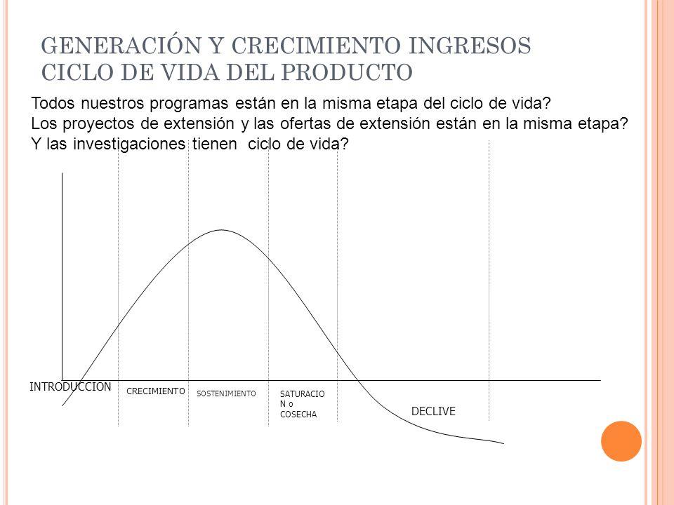 GENERACIÓN Y CRECIMIENTO INGRESOS CICLO DE VIDA DEL PRODUCTO
