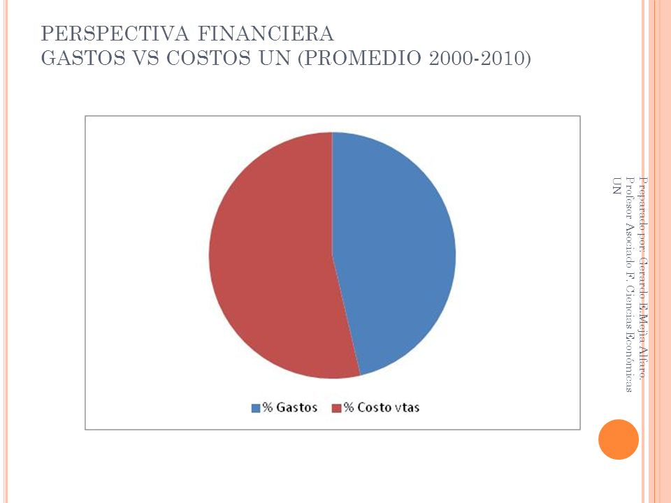 PERSPECTIVA FINANCIERA GASTOS VS COSTOS UN (PROMEDIO 2000-2010)