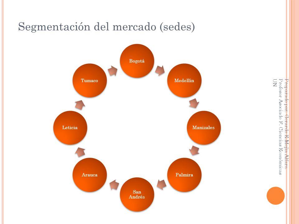 Segmentación del mercado (sedes)