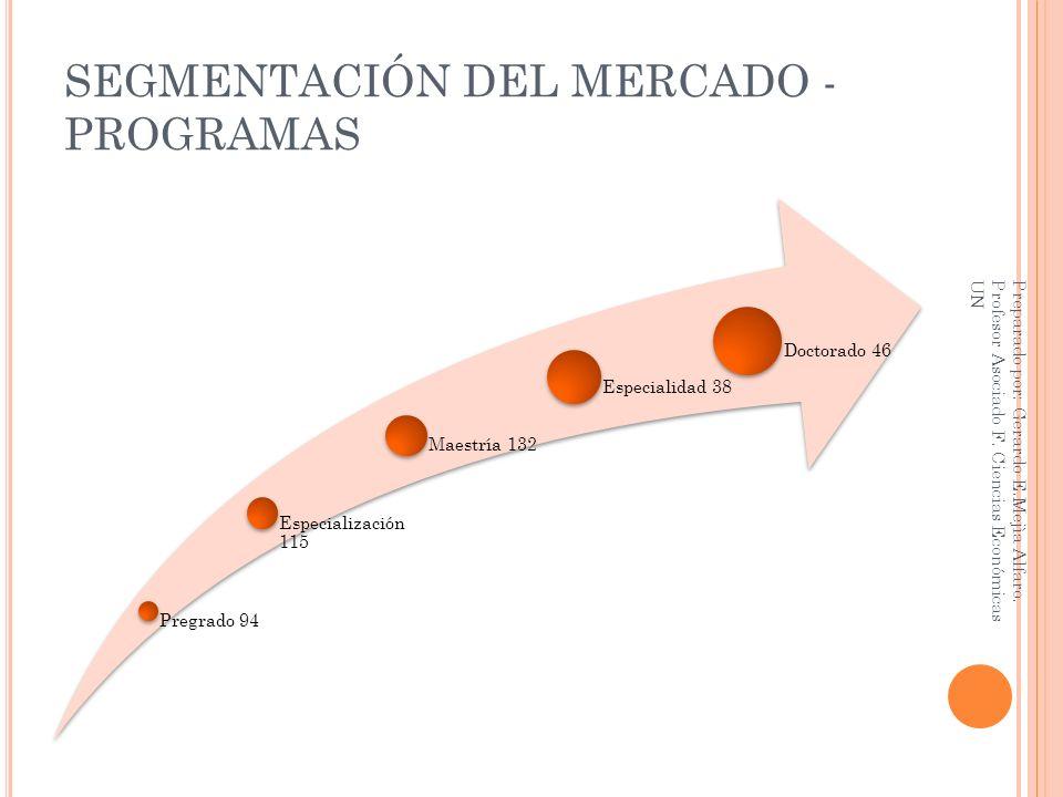 SEGMENTACIÓN DEL MERCADO - PROGRAMAS