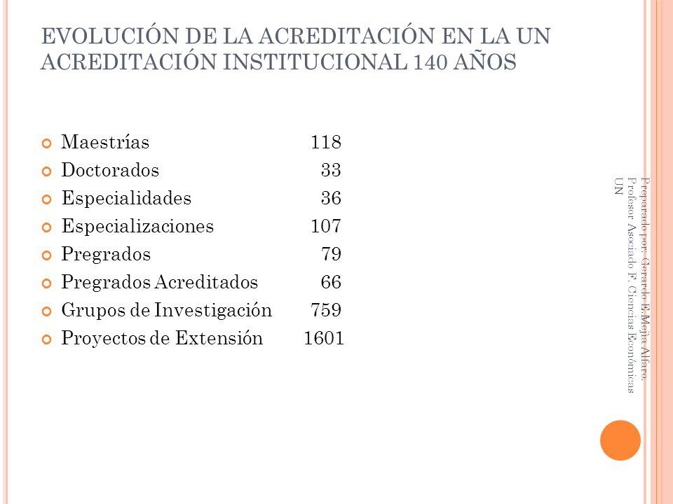 EVOLUCIÓN DE LA ACREDITACIÓN EN LA UN ACREDITACIÓN INSTITUCIONAL 140 AÑOS