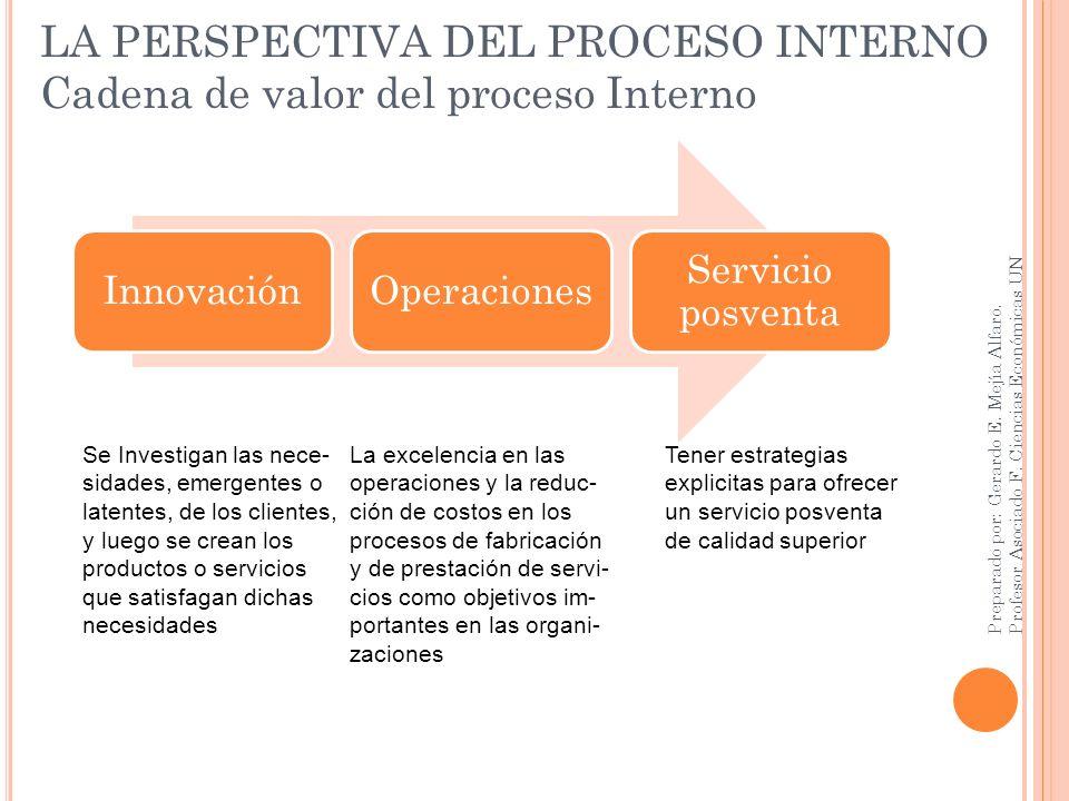 LA PERSPECTIVA DEL PROCESO INTERNO Cadena de valor del proceso Interno
