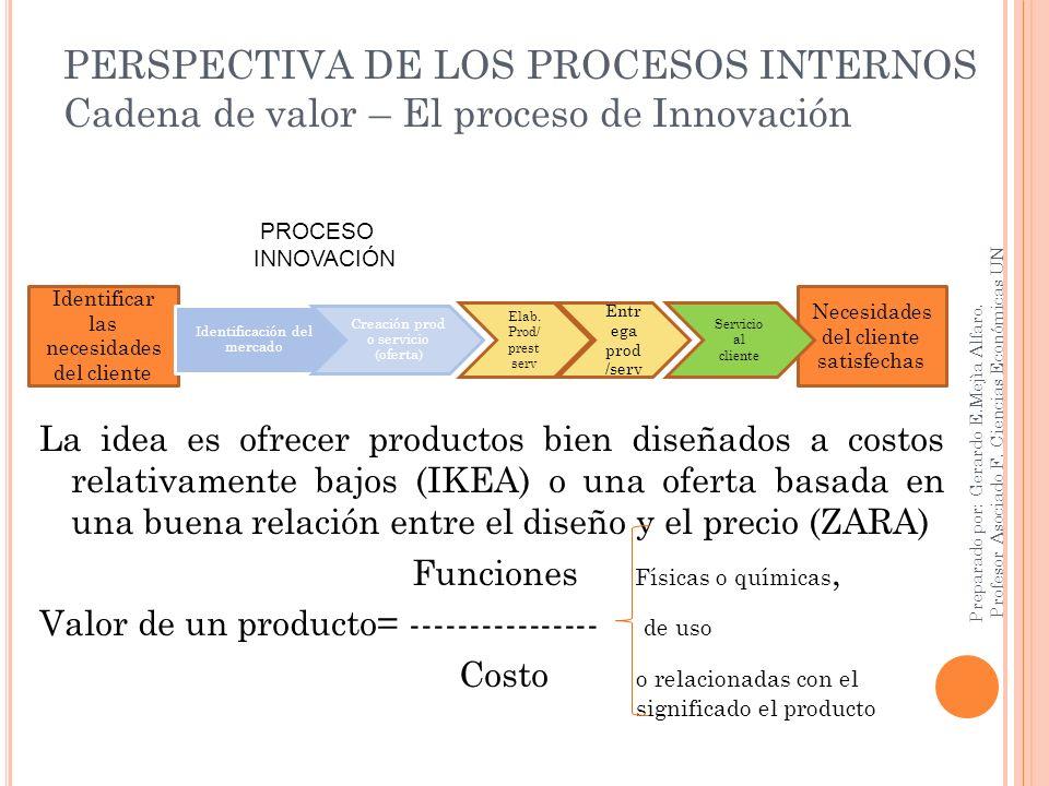 PERSPECTIVA DE LOS PROCESOS INTERNOS Cadena de valor – El proceso de Innovación