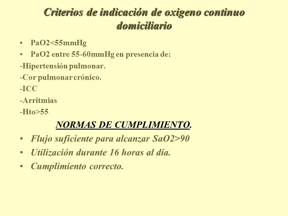 Criterios de indicación de oxigeno continuo domiciliario
