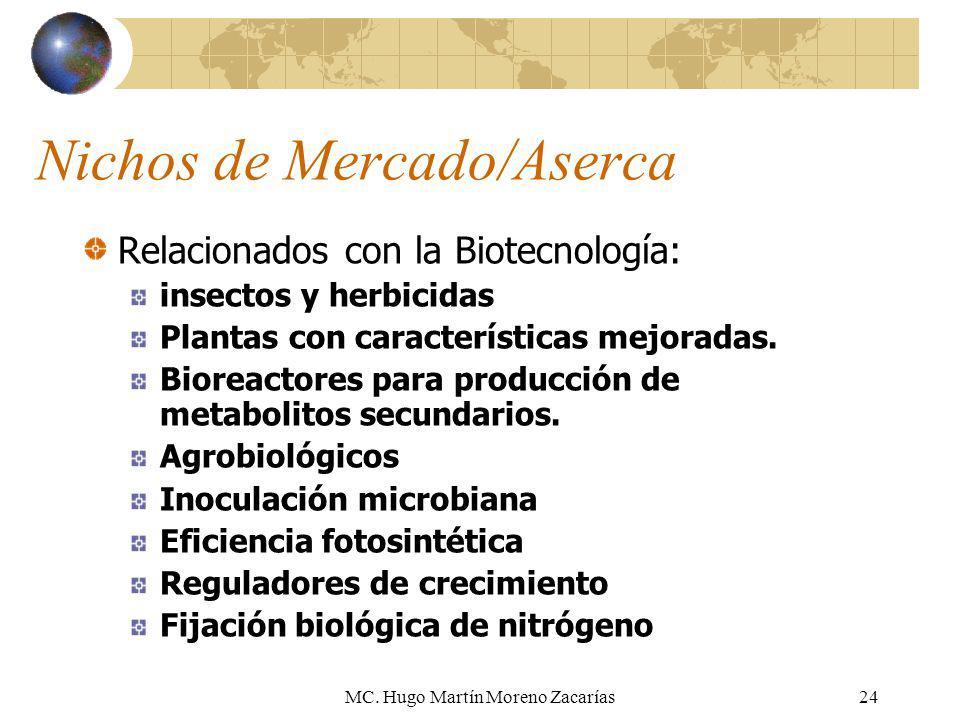 Nichos de Mercado/Aserca