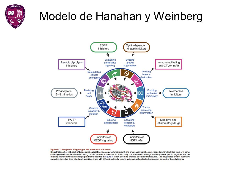 Modelo de Hanahan y Weinberg