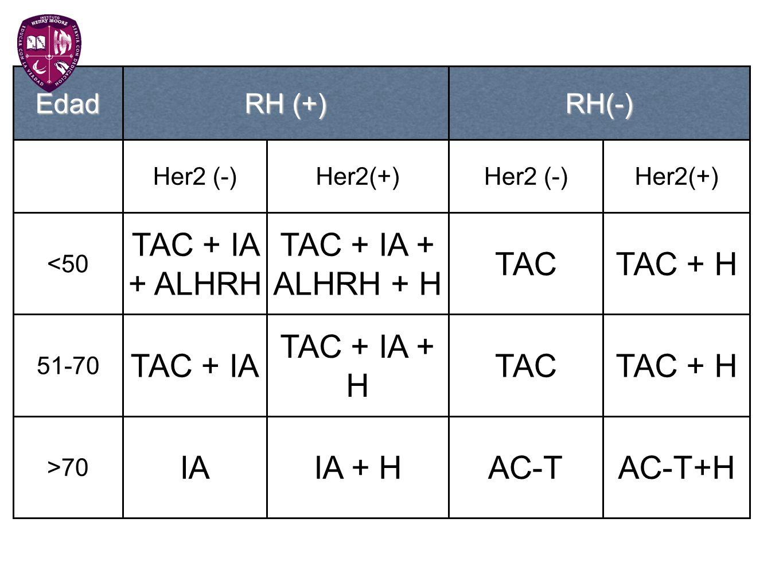 TAC + IA + ALHRH TAC + IA + ALHRH + H TAC TAC + H TAC + IA