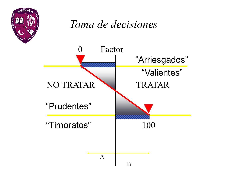 Toma de decisiones Factor Arriesgados Valientes NO TRATAR TRATAR
