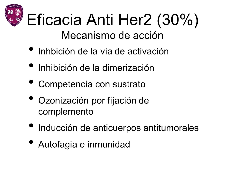 Eficacia Anti Her2 (30%) Mecanismo de acción