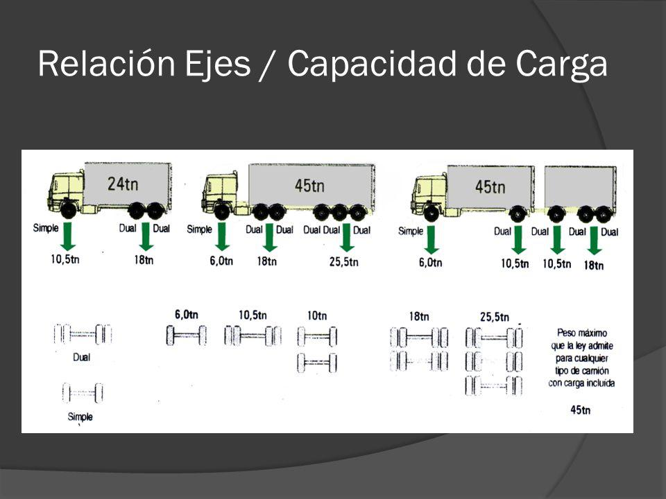 Relación Ejes / Capacidad de Carga