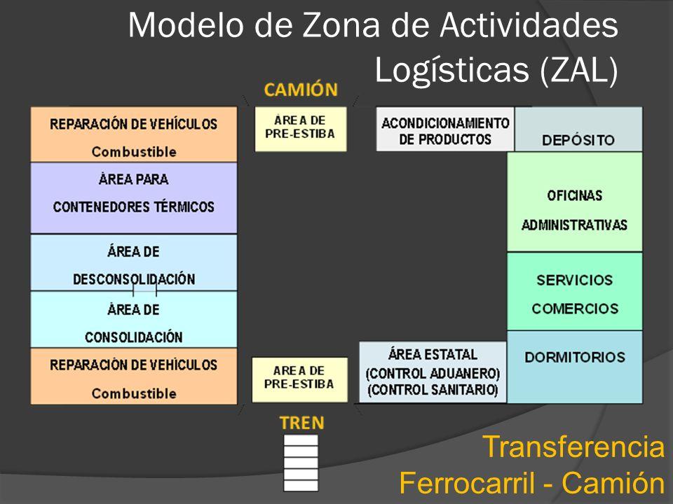 Modelo de Zona de Actividades Logísticas (ZAL)