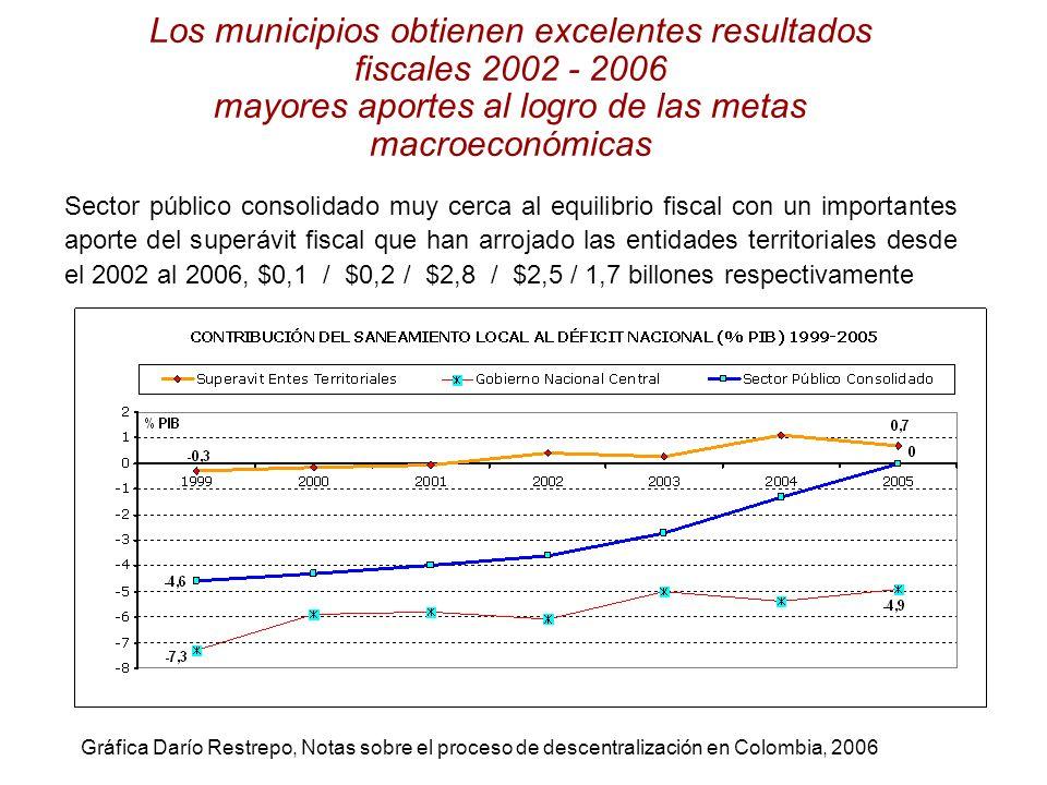 Los municipios obtienen excelentes resultados fiscales 2002 - 2006 mayores aportes al logro de las metas macroeconómicas