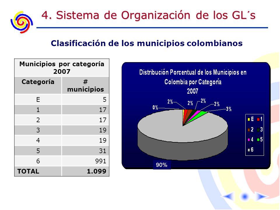 Clasificación de los municipios colombianos