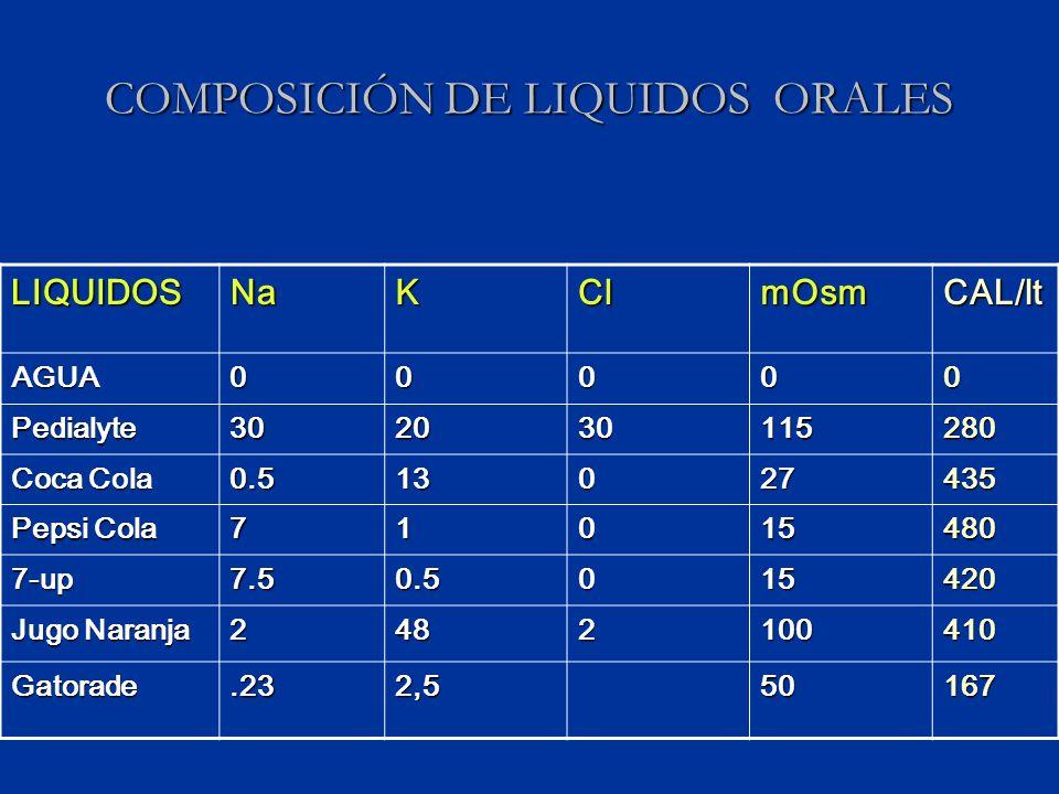 COMPOSICIÓN DE LIQUIDOS ORALES