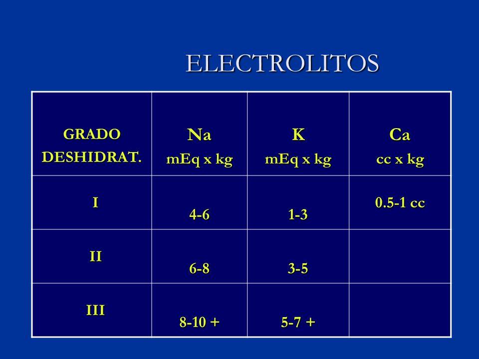 ELECTROLITOS Na K Ca GRADO DESHIDRAT. mEq x kg cc x kg I 4-6 1-3