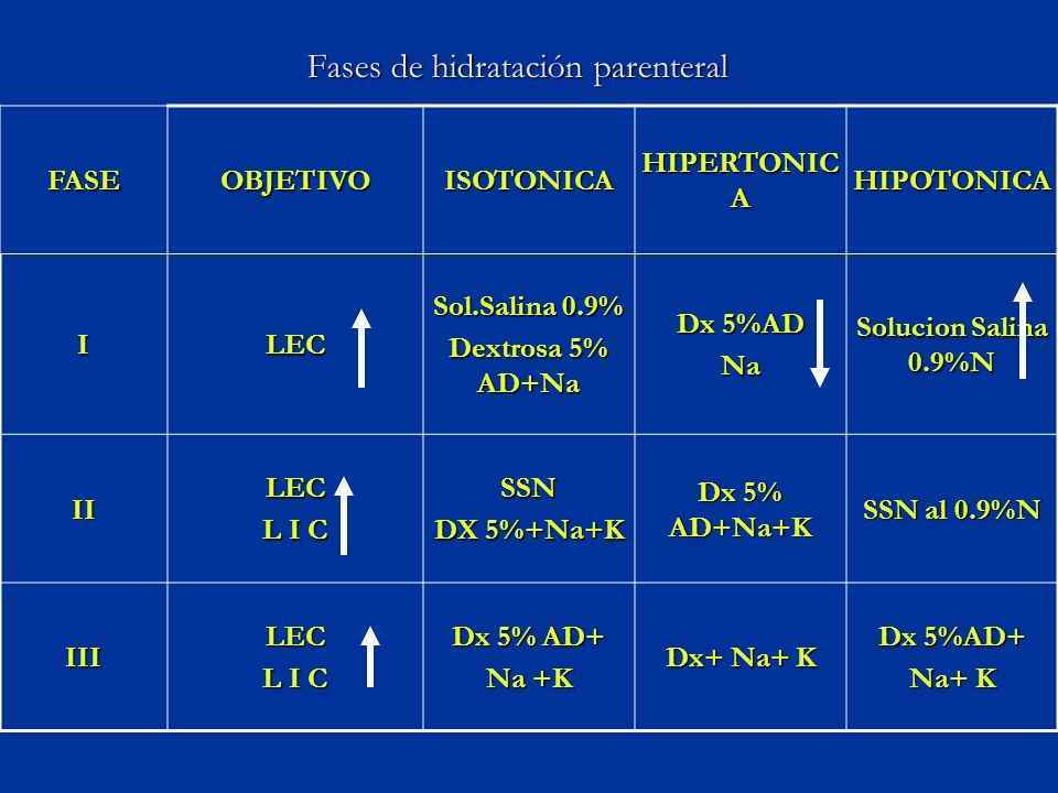 Fases de hidratación parenteral