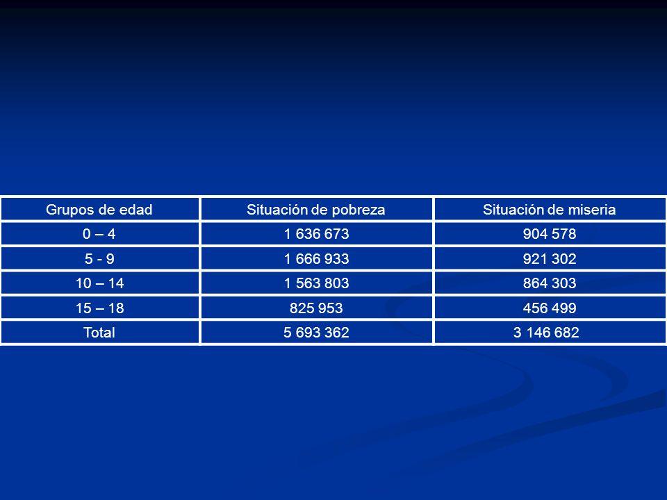 Grupos de edad Situación de pobreza. Situación de miseria. 0 – 4. 1 636 673. 904 578. 5 - 9. 1 666 933.