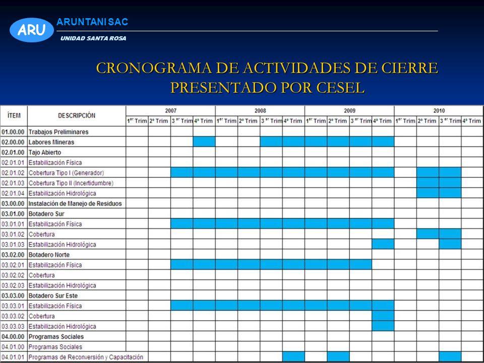 CRONOGRAMA DE ACTIVIDADES DE CIERRE PRESENTADO POR CESEL