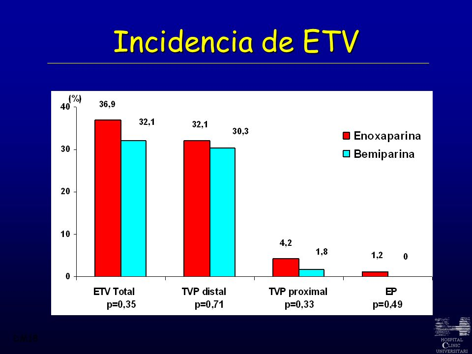 Incidencia de ETV DM18