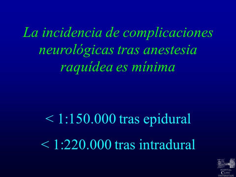 La incidencia de complicaciones neurológicas tras anestesia raquídea es mínima