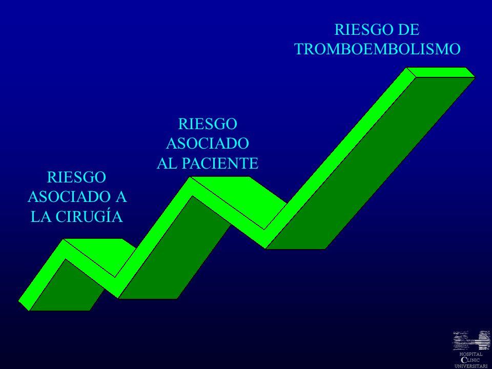RIESGO DE TROMBOEMBOLISMO