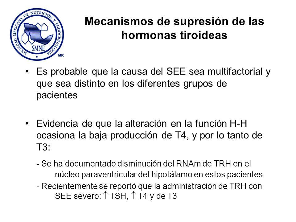 Mecanismos de supresión de las hormonas tiroideas
