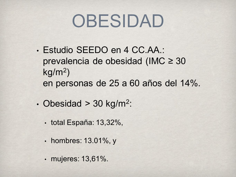 OBESIDAD Estudio SEEDO en 4 CC.AA.: prevalencia de obesidad (IMC ≥ 30 kg/m2) en personas de 25 a 60 años del 14%.