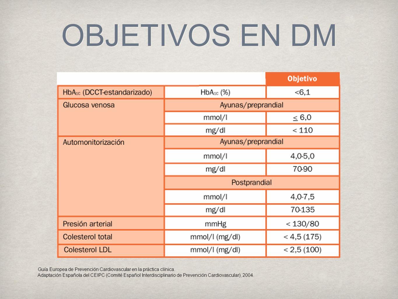 OBJETIVOS EN DM Guía Europea de Prevención Cardiovascular en la práctica clínica.