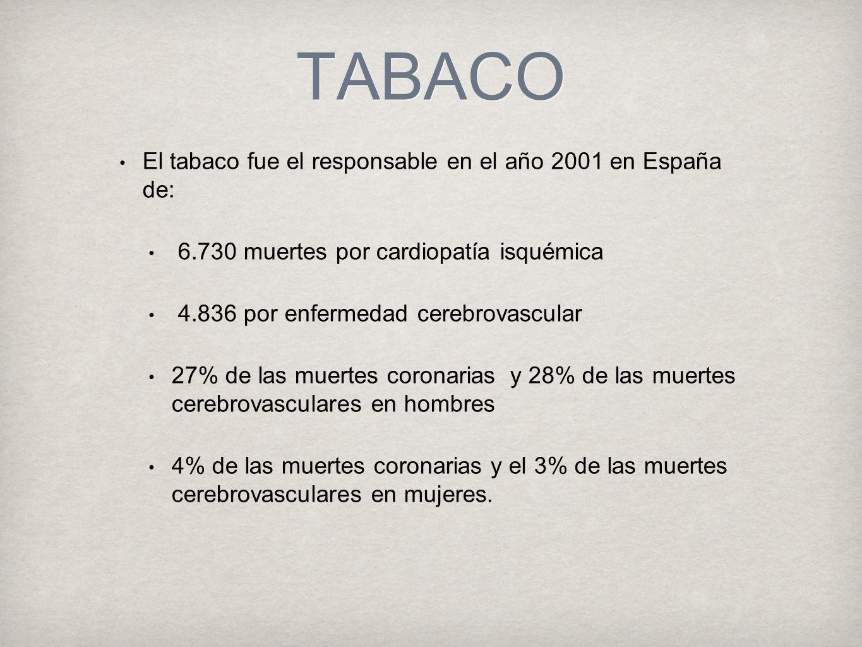 TABACO El tabaco fue el responsable en el año 2001 en España de: