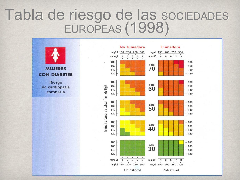 Tabla de riesgo de las SOCIEDADES EUROPEAS (1998)
