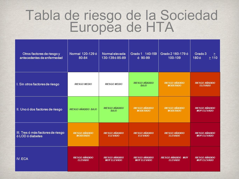 Tabla de riesgo de la Sociedad Europea de HTA