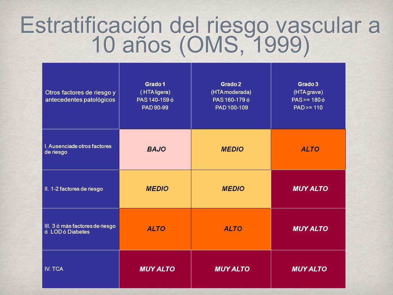 Estratificación del riesgo vascular a 10 años (OMS, 1999)