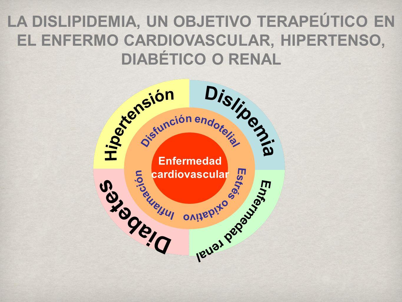 Estrés oxidativo Inflamación Disfunción endotelial