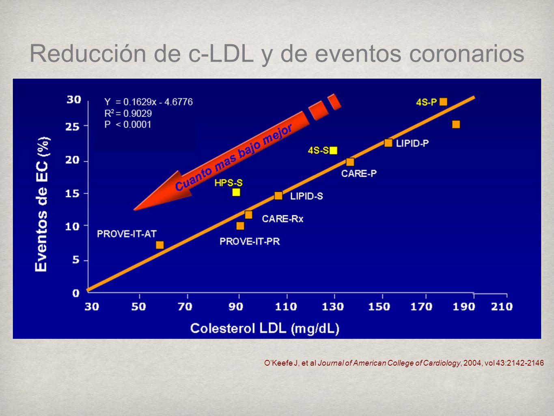 Reducción de c-LDL y de eventos coronarios
