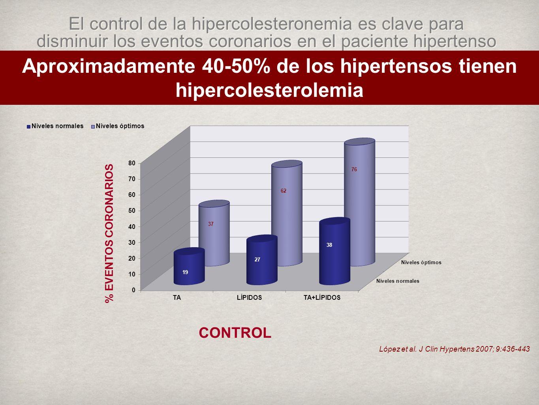 Aproximadamente 40-50% de los hipertensos tienen hipercolesterolemia