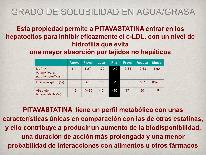 GRADO DE SOLUBILIDAD EN AGUA/GRASA
