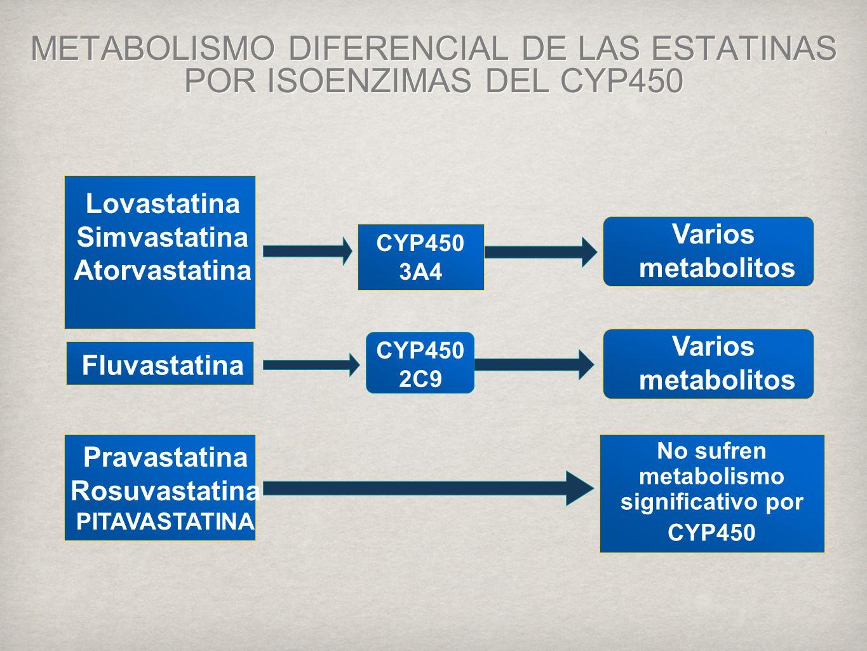 METABOLISMO DIFERENCIAL DE LAS ESTATINAS POR ISOENZIMAS DEL CYP450
