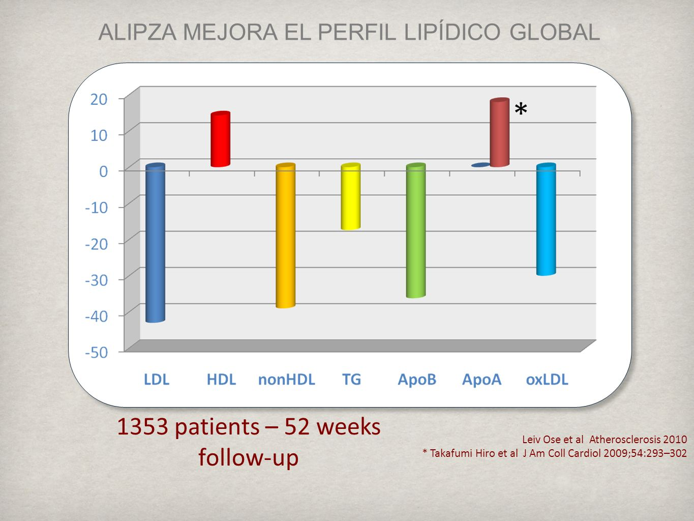 1353 patients – 52 weeks follow-up