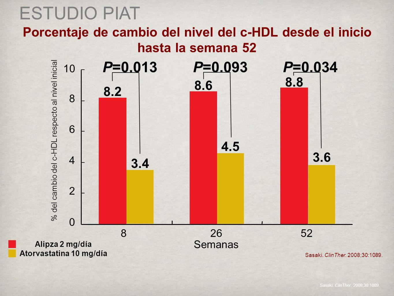 % del cambio del c-HDL respecto al nivel inicial