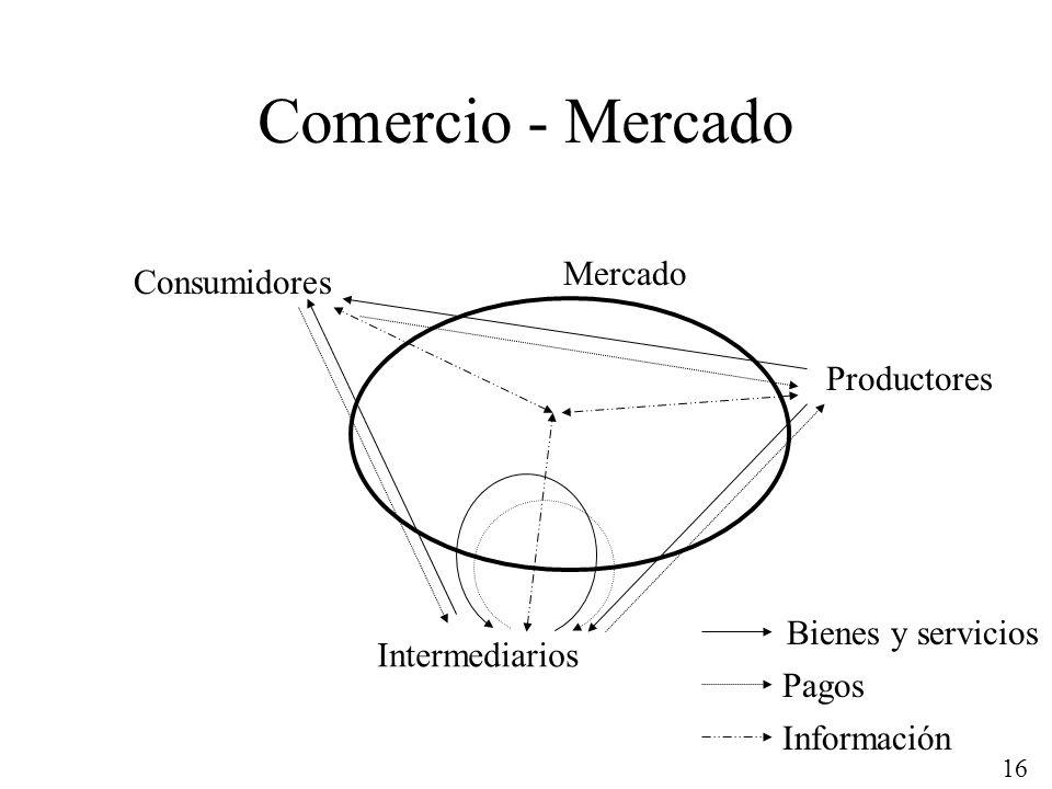 Comercio - Mercado Mercado Consumidores Productores Bienes y servicios