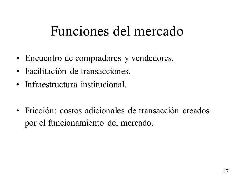 Funciones del mercado Encuentro de compradores y vendedores.
