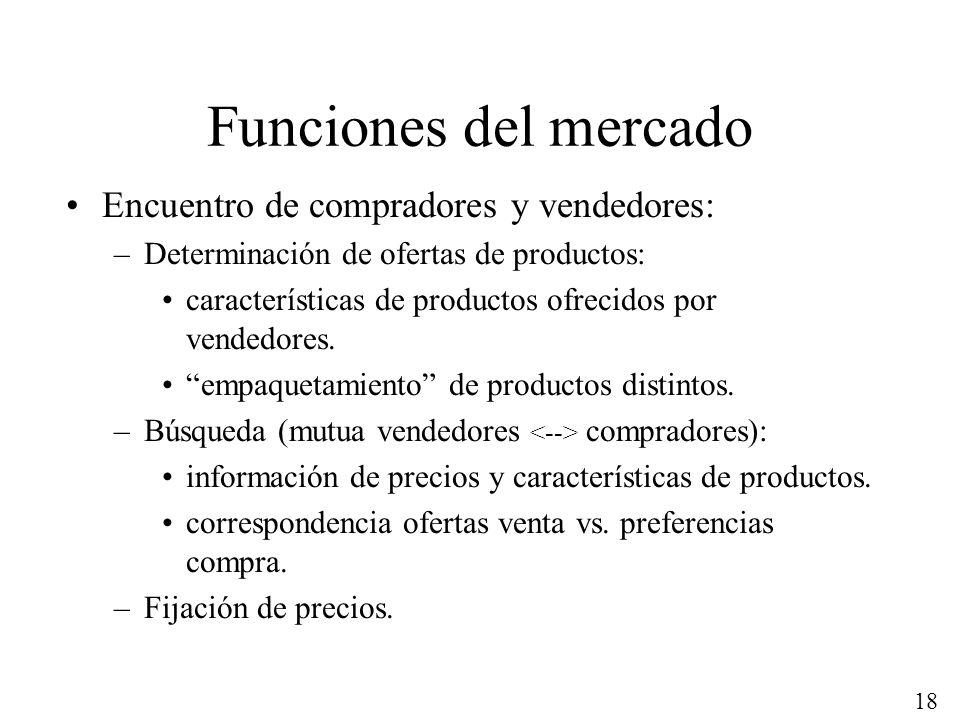 Funciones del mercado Encuentro de compradores y vendedores: