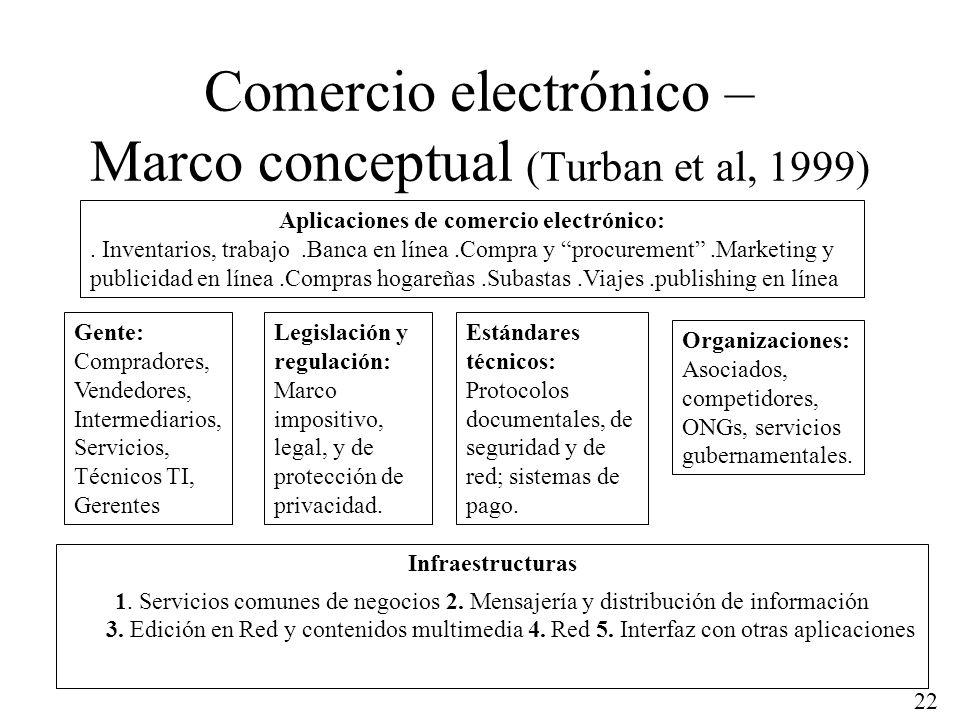 Comercio electrónico – Marco conceptual (Turban et al, 1999)