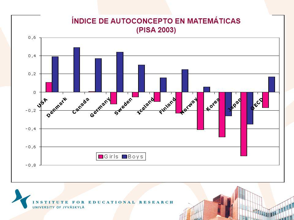 ÍNDICE DE AUTOCONCEPTO EN MATEMÁTICAS (PISA 2003)