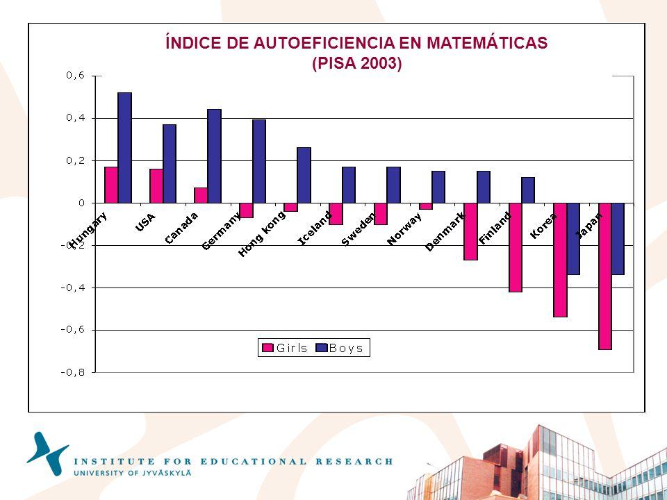 ÍNDICE DE AUTOEFICIENCIA EN MATEMÁTICAS (PISA 2003)